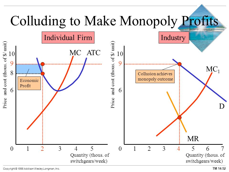 Chapter 14 Monopolistic Competition And Oligopoly Ppt Video Online