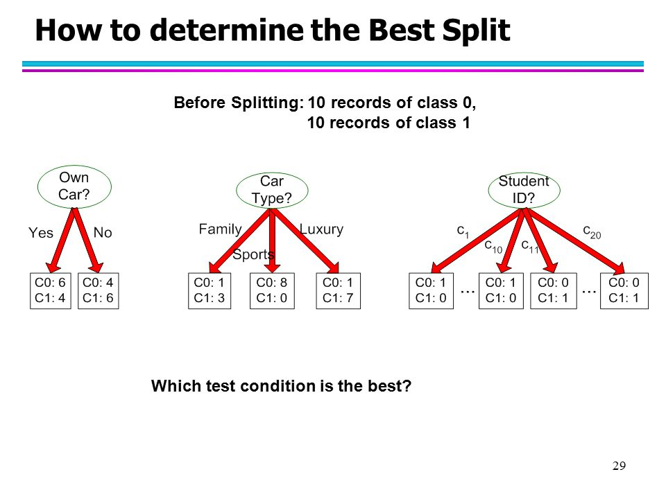 How to determine the Best Split