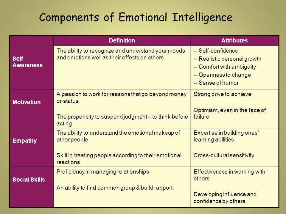 Emotional intelligence: five components of emotional intelligence.