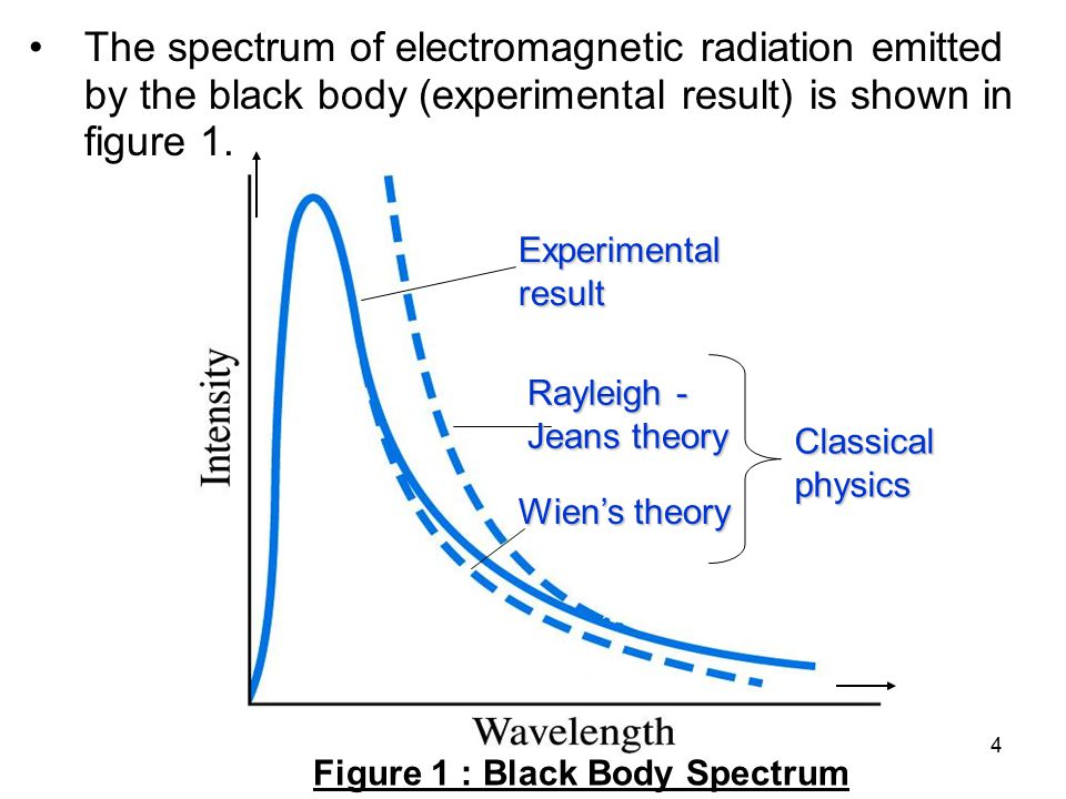 The spectrum of electromagnetic radiation emitted by the black body (experimental result) is shown in figure 1.