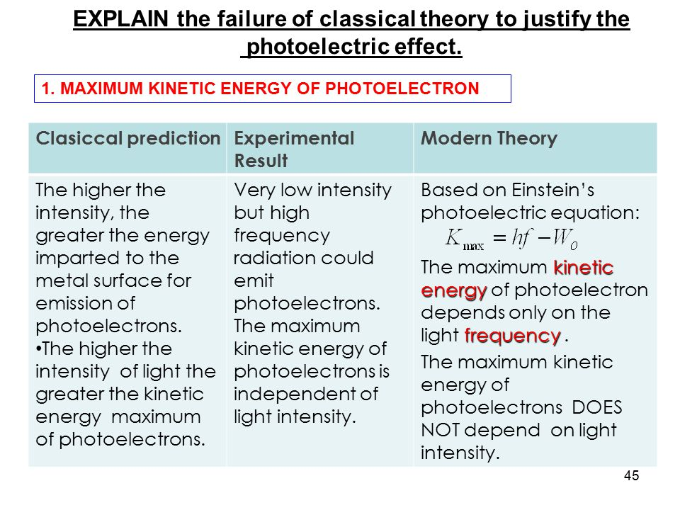 EXPLAIN the failure of classical theory to justify the
