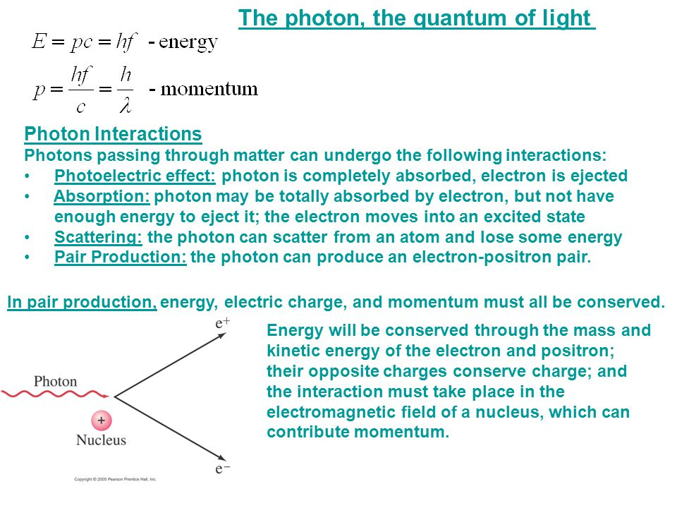 The photon, the quantum of light