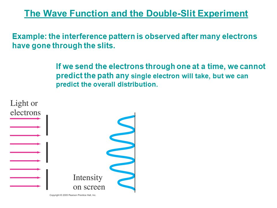 The Wave Function and the Double-Slit Experiment
