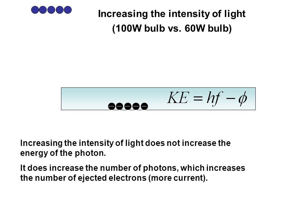 Increasing the intensity of light