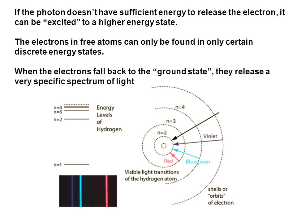 If the photon doesn't have sufficient energy to release the electron, it can be excited to a higher energy state.