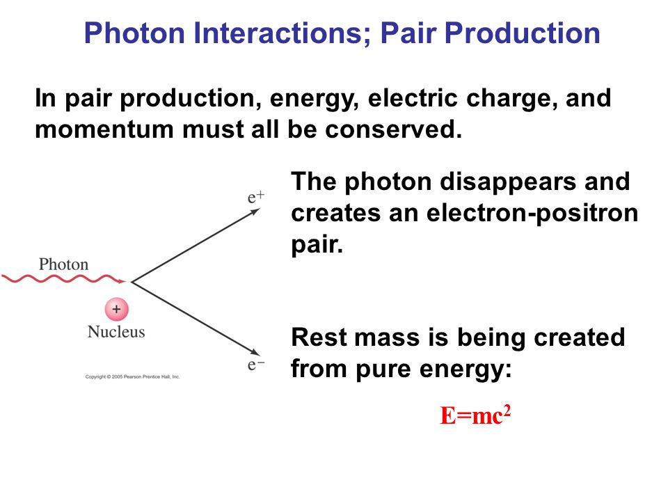Photon Interactions; Pair Production