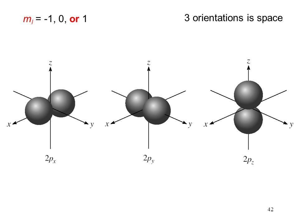 ml = -1, 0, or 1 3 orientations is space 42
