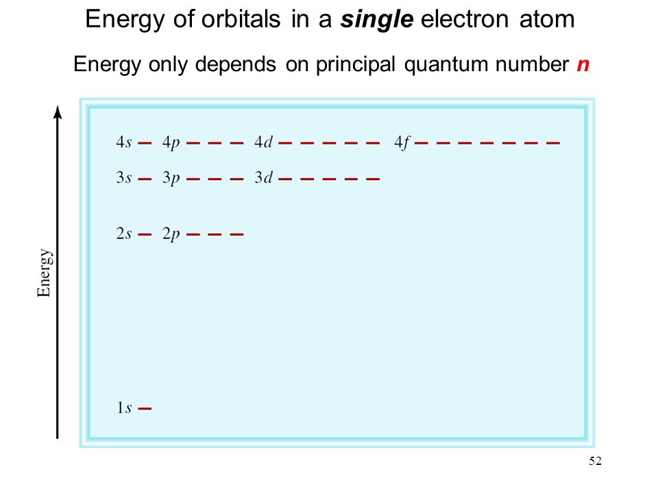 Energy of orbitals in a single electron atom