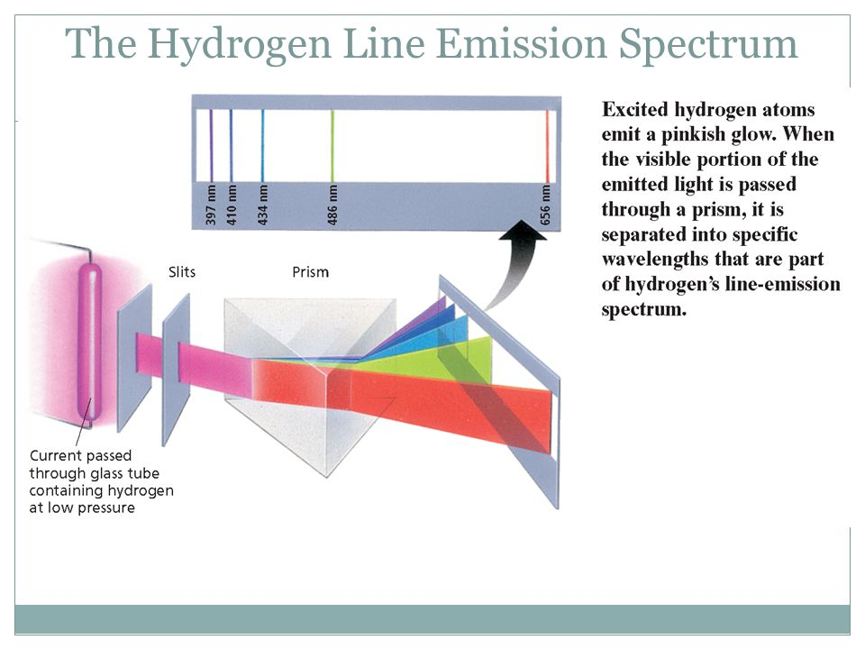 The Hydrogen Line Emission Spectrum