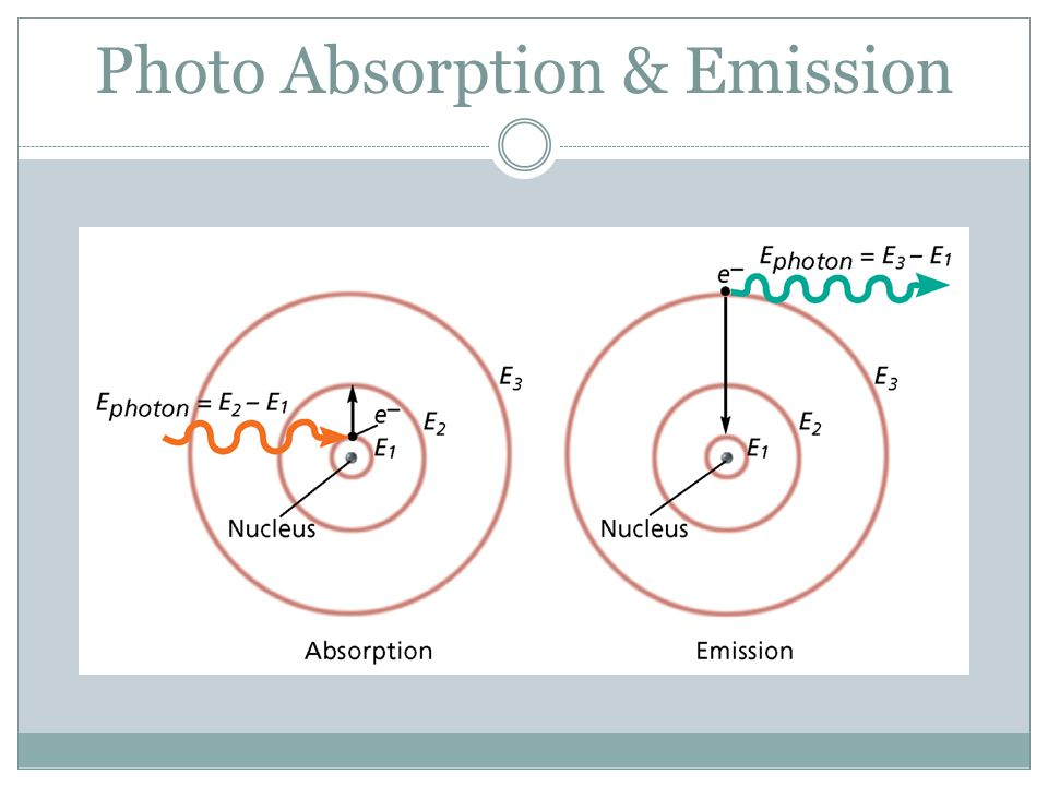 Photo Absorption & Emission