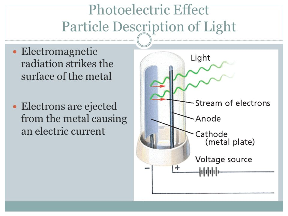 Photoelectric Effect Particle Description of Light