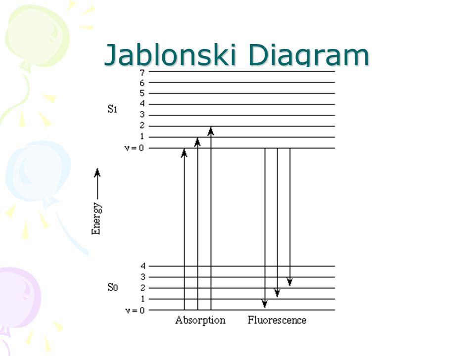 Fluorescence fluorescent corals ppt video online download 3 jablonski diagram ccuart Images