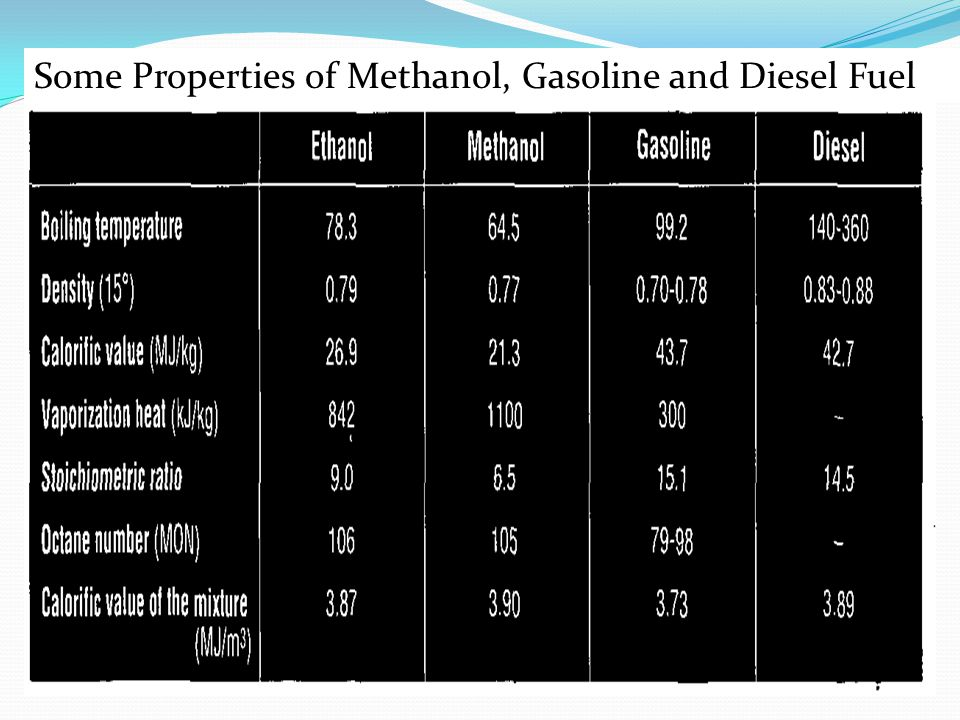 Some Properties of Methanol, Gasoline and Diesel Fuel