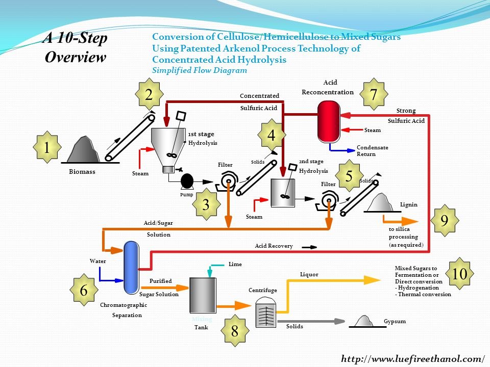 A 10-Step Overview. Conversion of Cellulose/Hemicellulose to Mixed Sugars. Using Patented Arkenol Process Technology of.