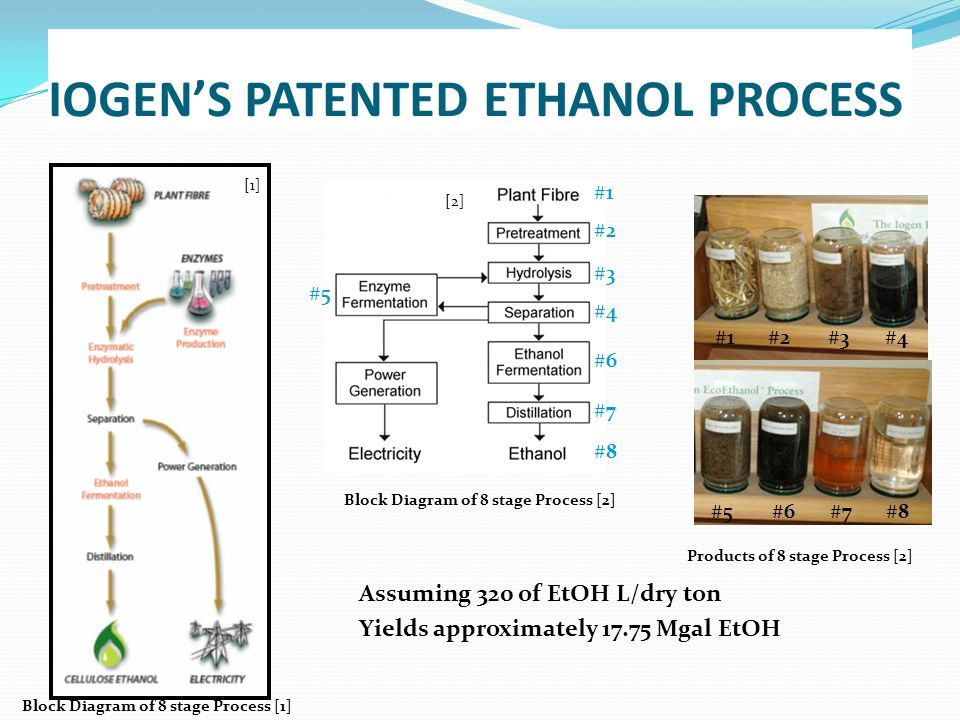 IOGEN'S PATENTED ETHANOL PROCESS