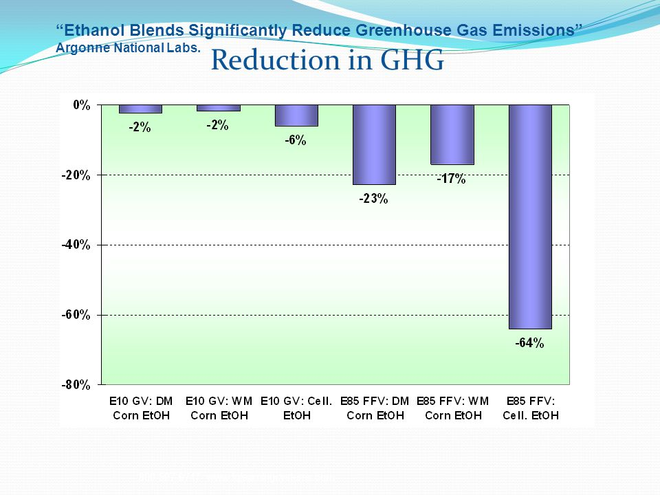 Ethanol Blends Significantly Reduce Greenhouse Gas Emissions Argonne National Labs.