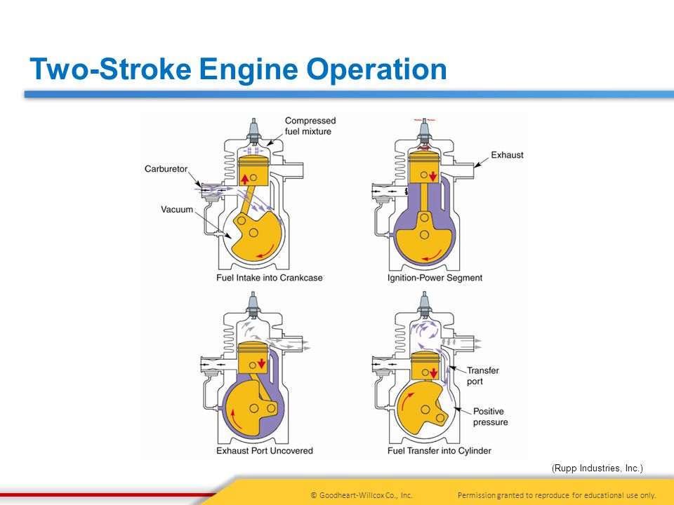 5 Principles of Engine Operation, Two- and Four-Stroke