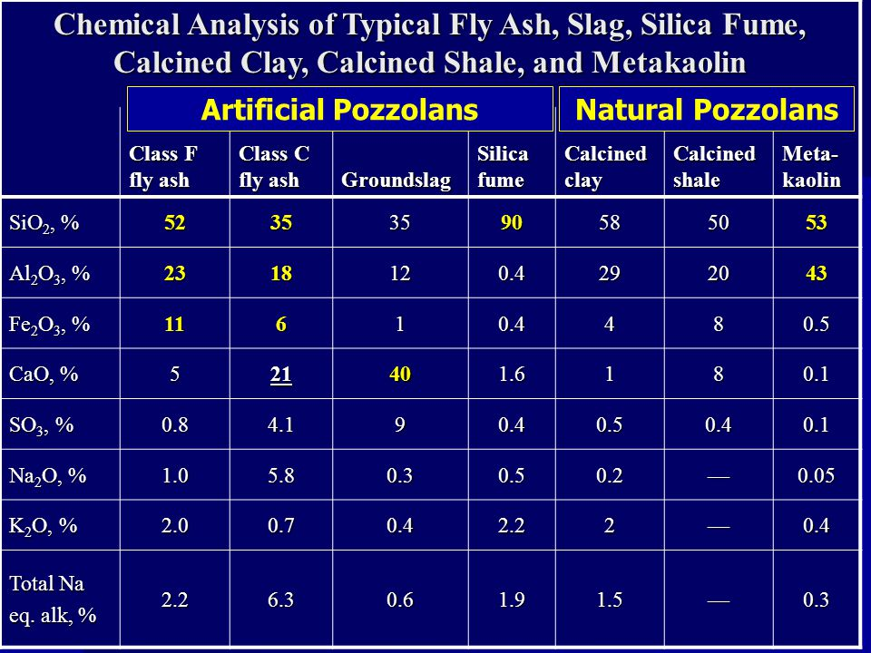 Chemical Analysis of Typical Fly Ash, Slag, Silica Fume, Calcined Clay, Calcined Shale, and Metakaolin