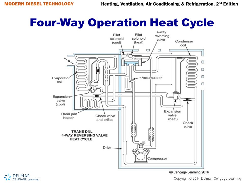 Refrigeration Flow Control - ppt video online download on 4-way valve symbol, 4-way air valve schematic, 4-way pneumatic valve, pilot operated solenoid valve schematic, 4-way ball valve schematic, 4-way directional valve, 4-way ball valve diagram,