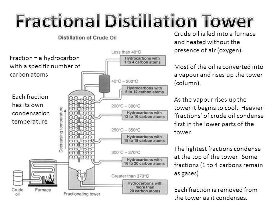 The Use Of Fractional Distillation To Separate Components Of Crude