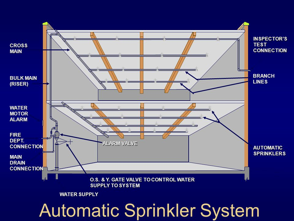 Automatic Sprinkler Systems Ppt Video Online Download. Automatic Sprinkler System. Wiring. Fire Sprinkler System Schematic Warehouse At Scoala.co