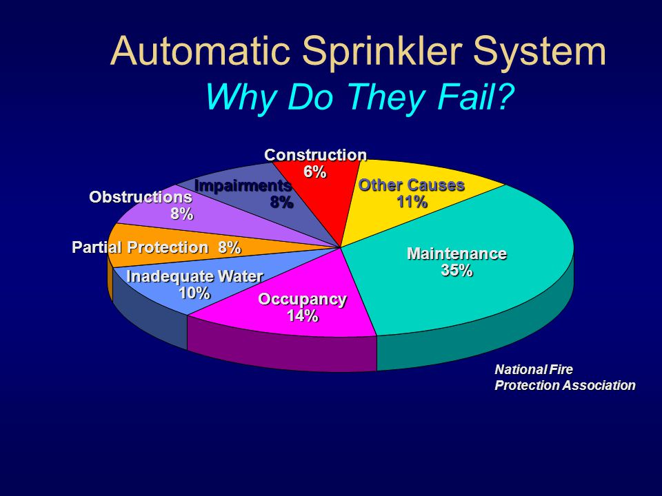 Automatic Sprinkler Systems Ppt Video Online Download. 9 Automatic Sprinkler. Wiring. Fire Sprinkler System Schematic Warehouse At Scoala.co