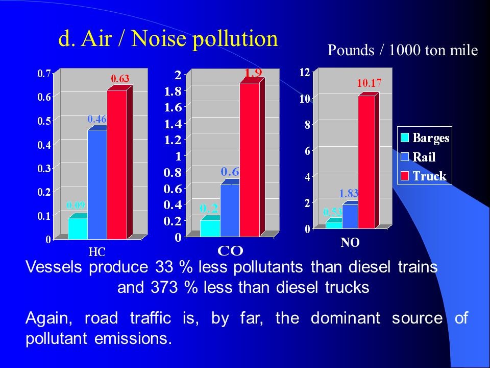 d. Air / Noise pollution Pounds / 1000 ton mile.