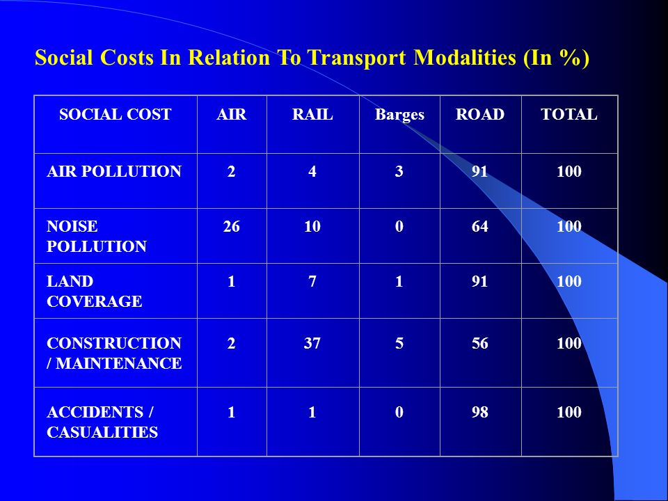 Social Costs In Relation To Transport Modalities (In %)