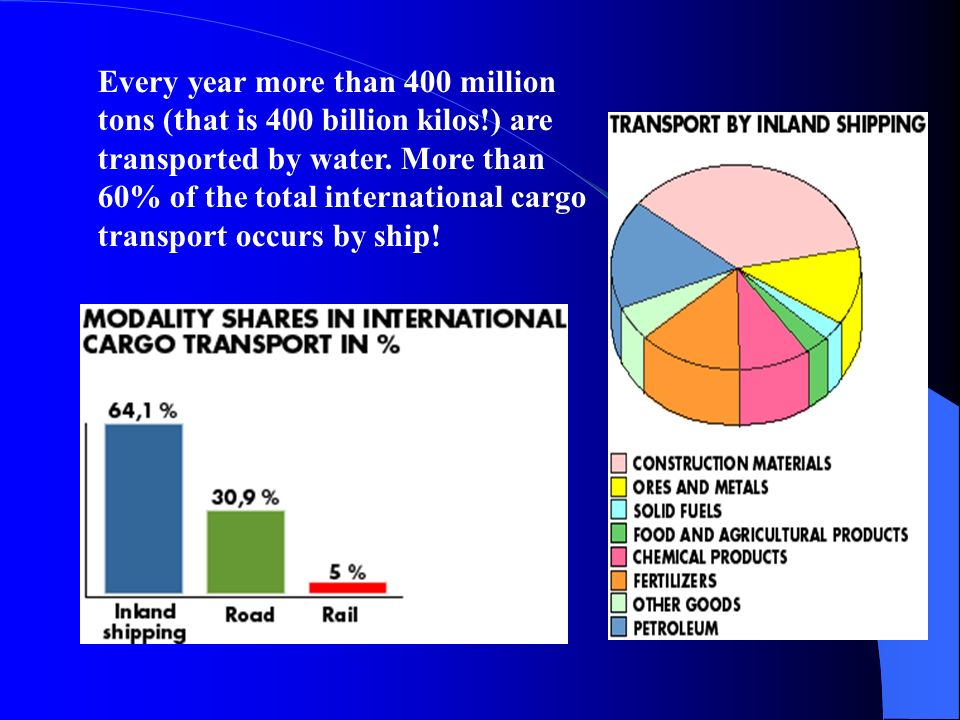 Every year more than 400 million tons (that is 400 billion kilos