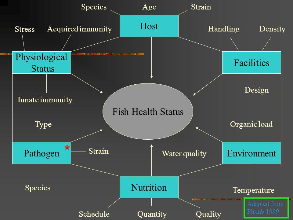 host physiological status facilities fish health status pathogen