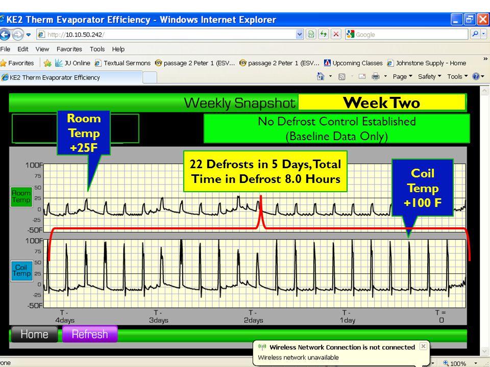 Ke2 evaporator efficiency ppt video online download 22 defrosts in 5 days total time in defrost 80 hours publicscrutiny Choice Image
