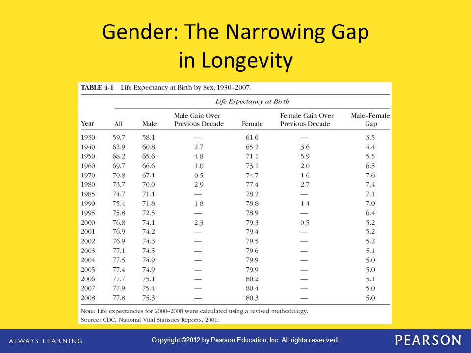 Gender: The Narrowing Gap in Longevity