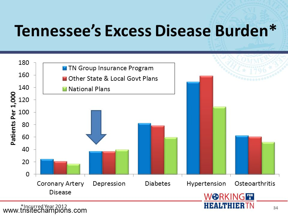 Tennessee's Excess Disease Burden*