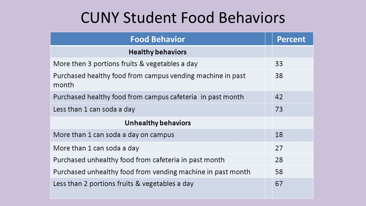 CUNY Student Food Behaviors