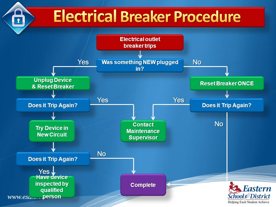 Electrical Breaker Procedure