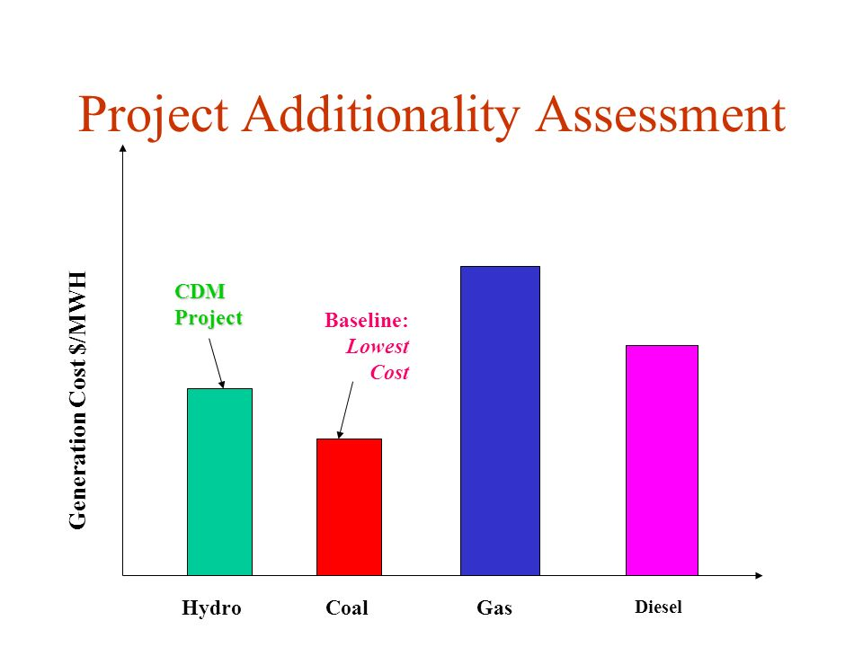 Project Additionality Assessment