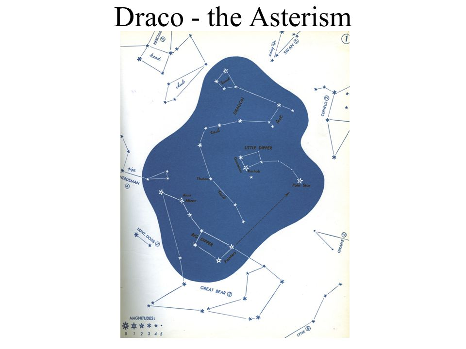 Constellation Asterism Interesting Astronomical Facts