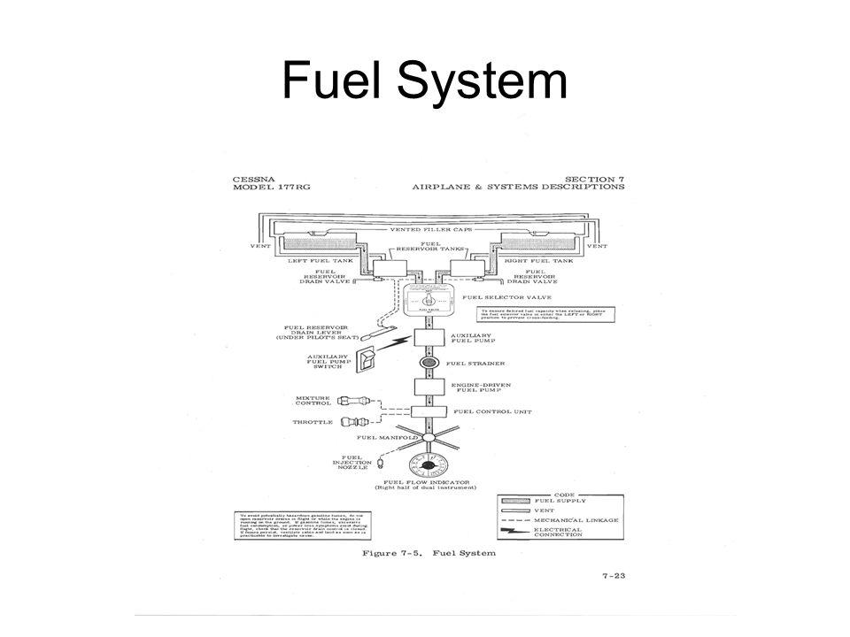 piper arrow fuel diagram