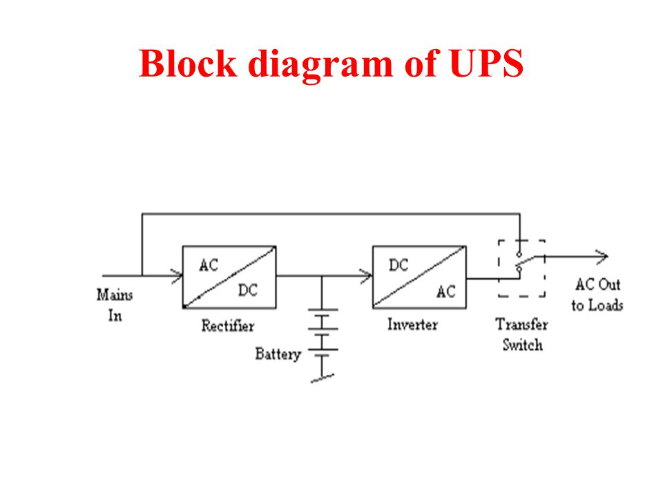 Uninterruptible power supply ups ppt video online download 4 block diagram of ups ccuart Image collections