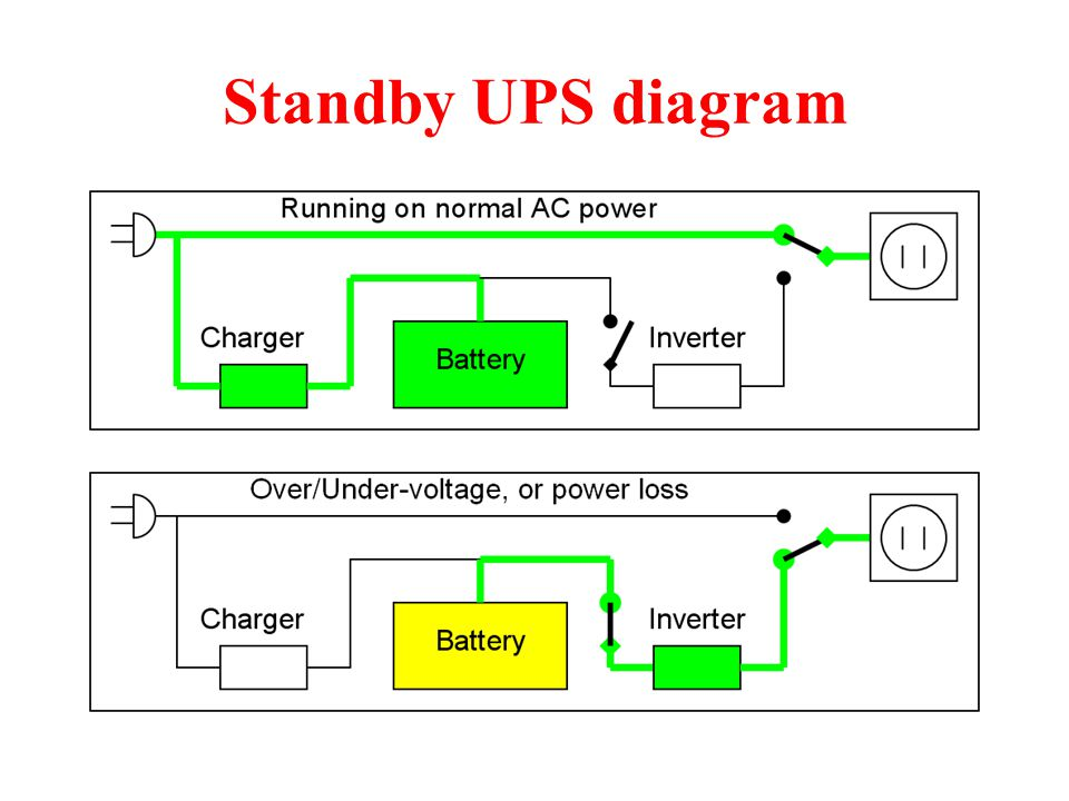 Uninterruptible power supply ups ppt video online download 5 standby ups diagram ccuart Gallery