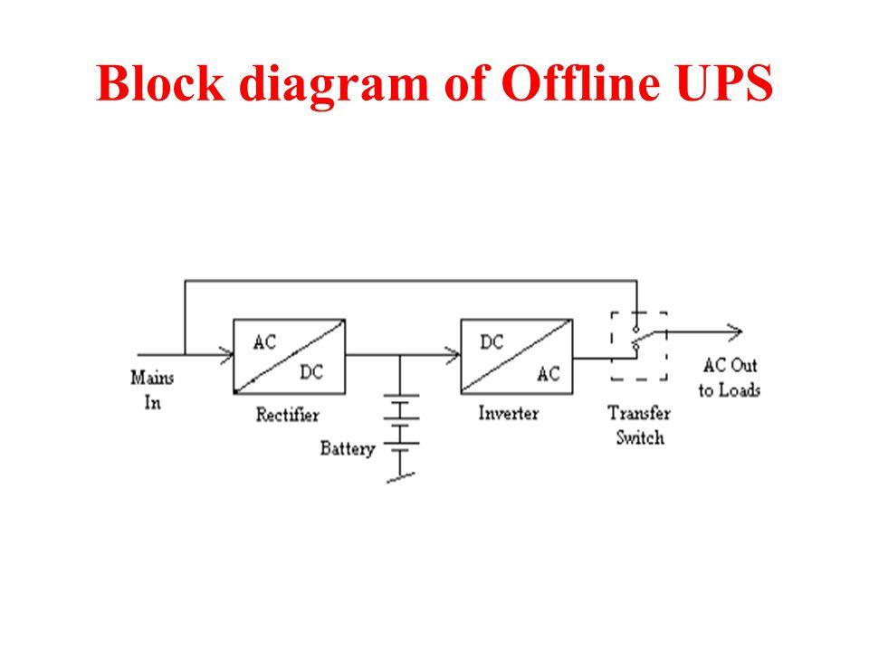 uninterruptible power supply ups ppt video online download rh slideplayer com block diagram schematic block diagram symbols