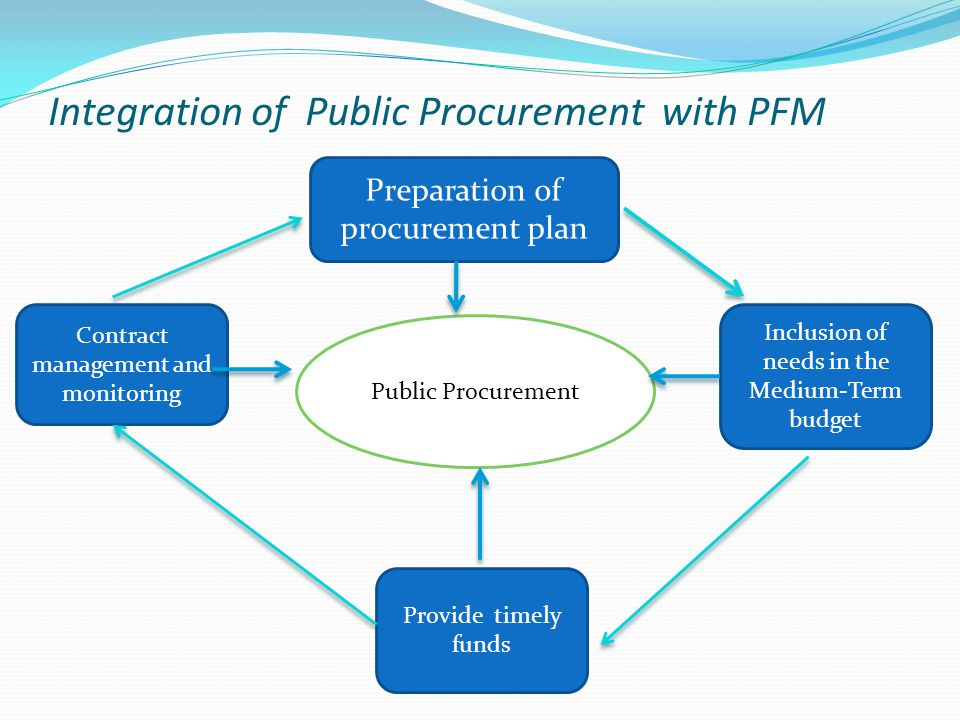 Integration of Public Procurement with PFM