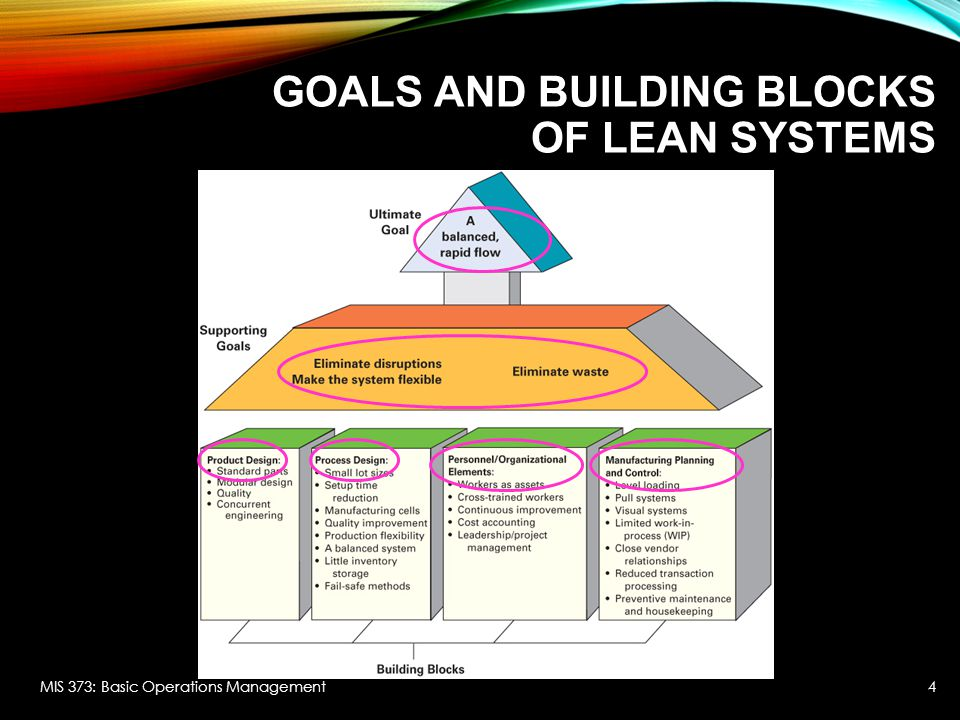 Goals and building blocks of lean systems