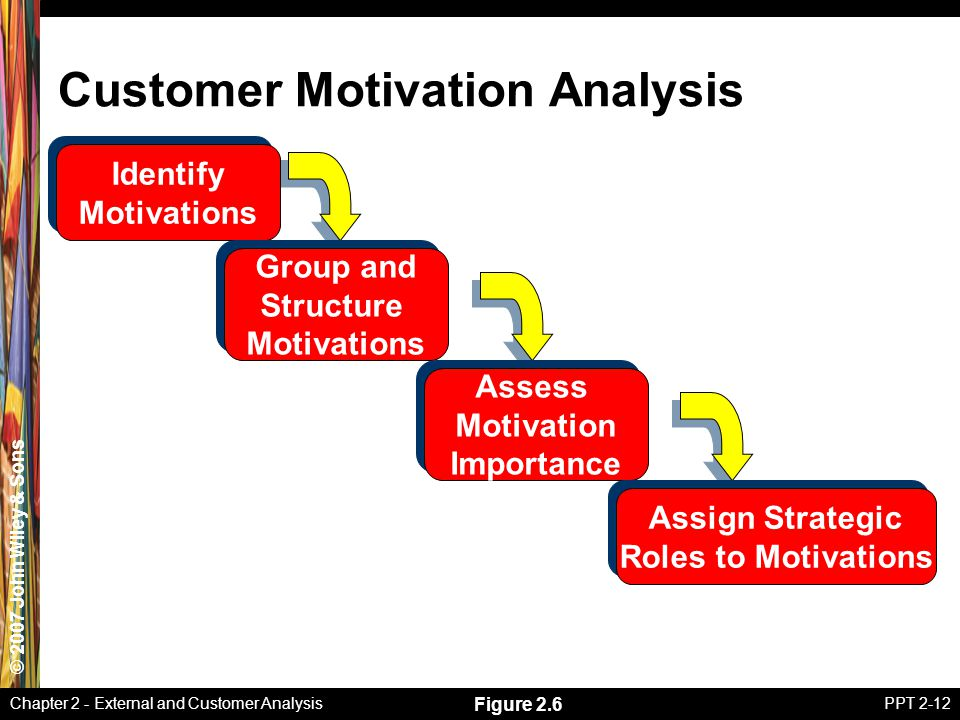 Part One Strategic Analysis - ppt download
