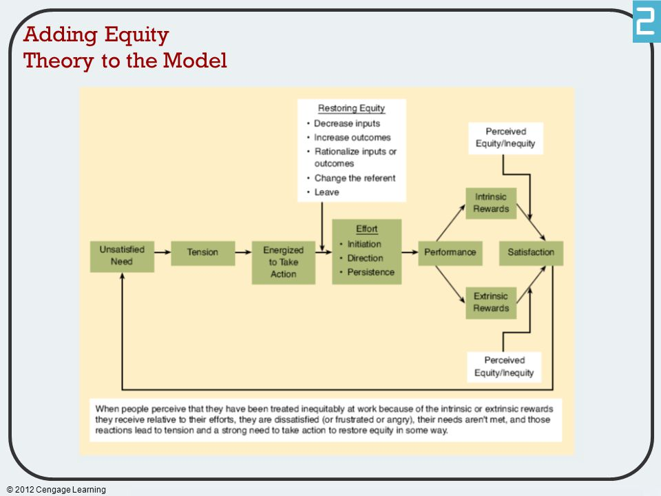 Adding Equity Theory to the Model