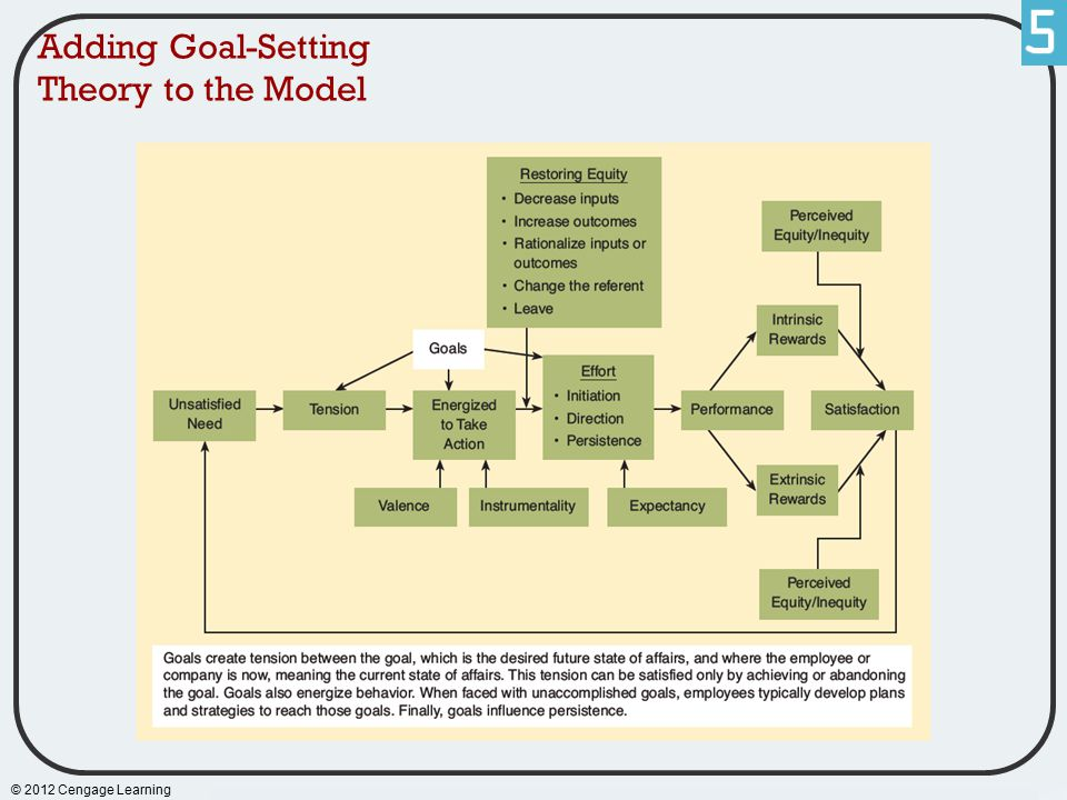 Adding Goal-Setting Theory to the Model