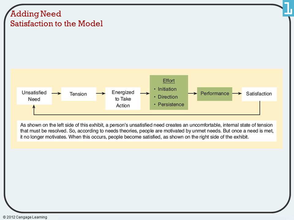 Adding Need Satisfaction to the Model