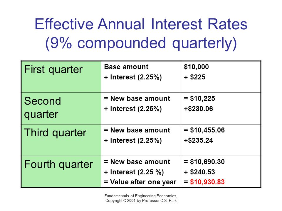 Annual Interest Rate Alaca Westernscandinavia Org