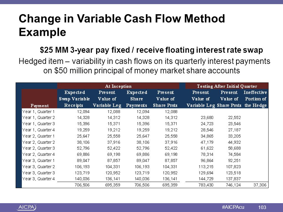 Change in Variable Cash Flow Method Example