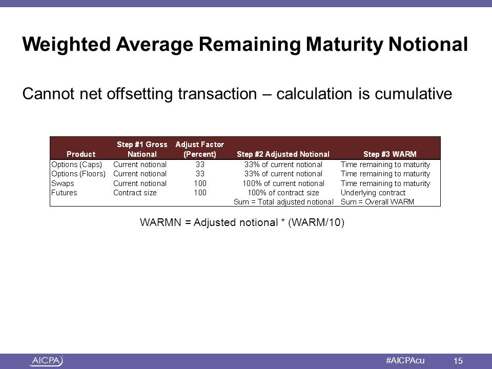 Weighted Average Remaining Maturity Notional